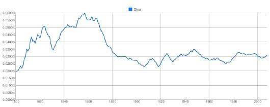 graphique représentant la fréquence du mot Dieu dans les livres numérisés par Google