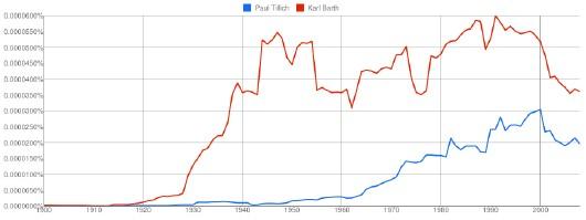 notoriété de Tillich et de Barth
